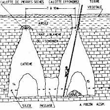 catiche souterrain lille